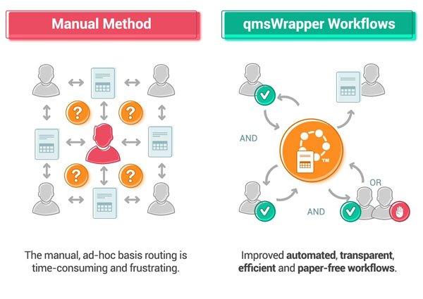 The manual, ad-hoc basis routing is time-consuming and frustrating. Improved automated, transparent, efficient and paper-free workflows.