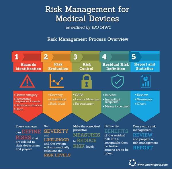 Risk Management for Medical Devices as defined by ISO 14971