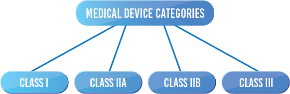 Medical Device Categories