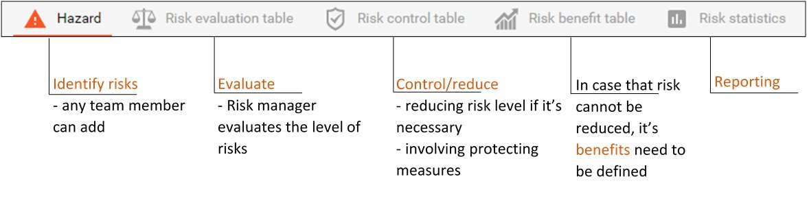 What makes the recognition and mitigation of possible risks easier?