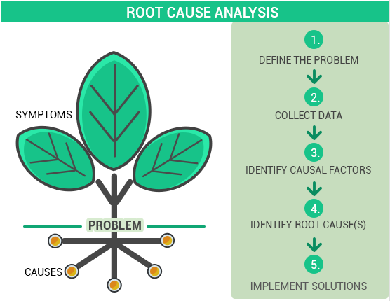Root Cause Analysis: Define the problem, Collect Data, Identify causal factors, Identify root causes, Implement solutions